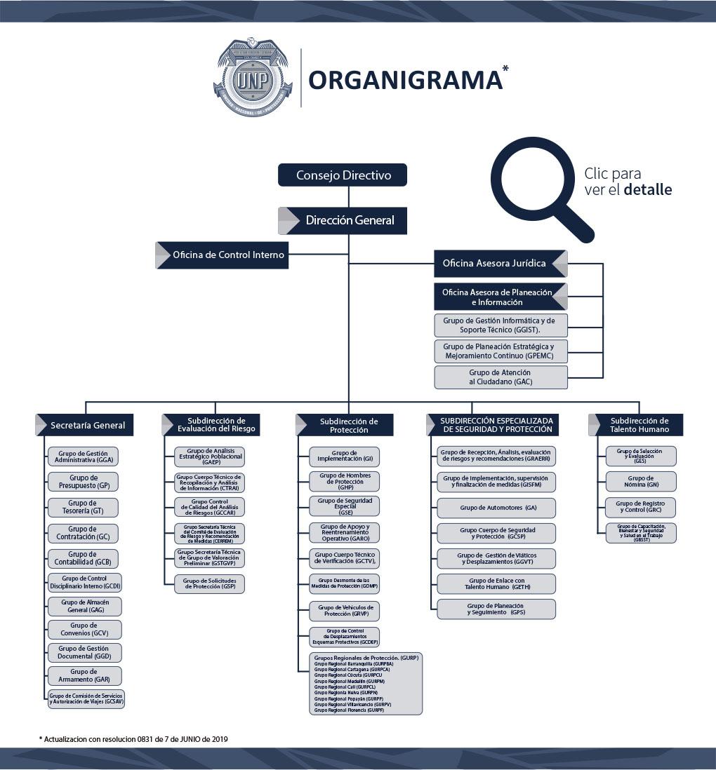 Organigrama Unidad Nacional De Protección